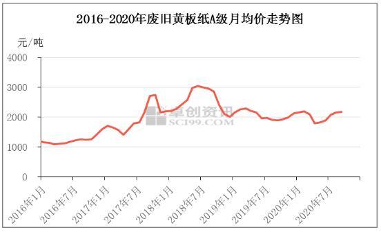 2020年国废黄板纸价格趋势回顾